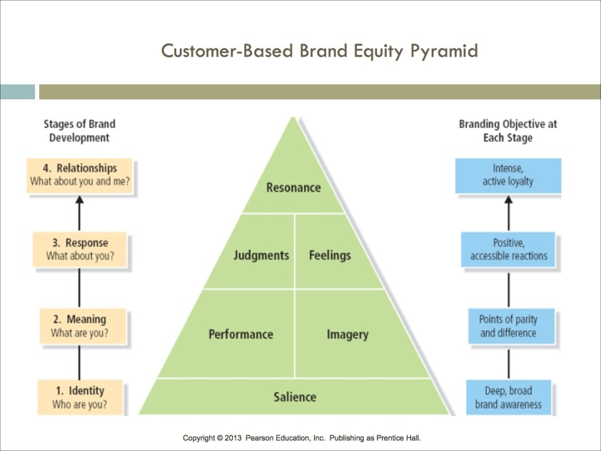 Customer-Based Brand Equity Pyramid copy